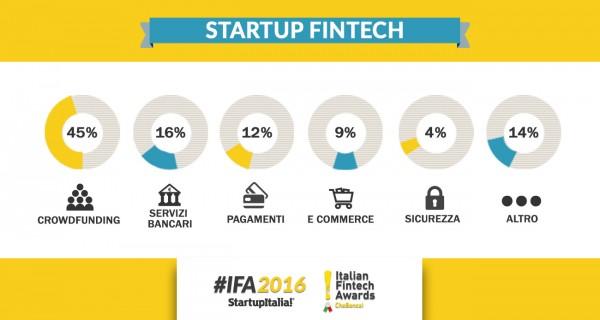 Settori in cui operano le startup fintech in Italia