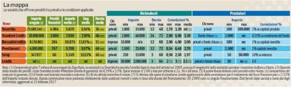 Finanziamenti online: la mappa per orientarsi nei prestiti tra privati italiani