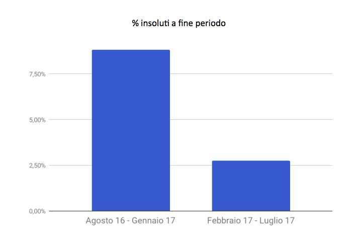 Rendimento attraverso percentuale di insoluti per periodo