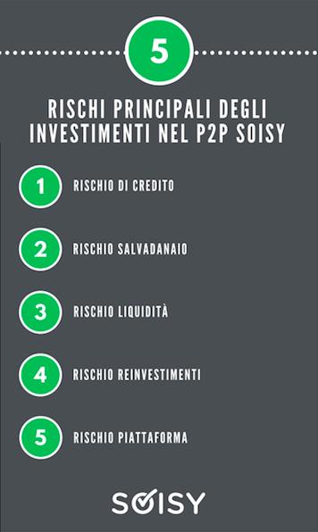 Rischio investimento su Soisy