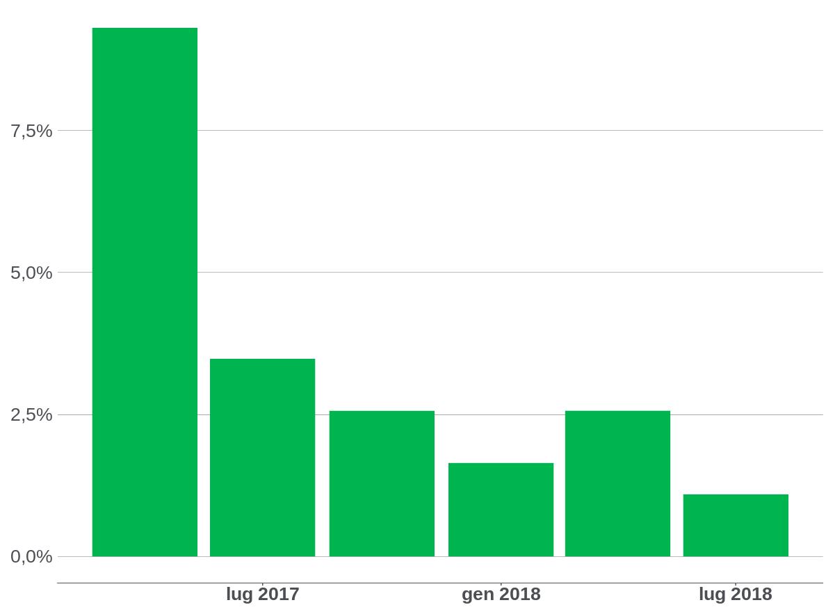 Andamento investimenti e percentuale dei prestiti in ritardo dopo 5 mesi dal finanziamento