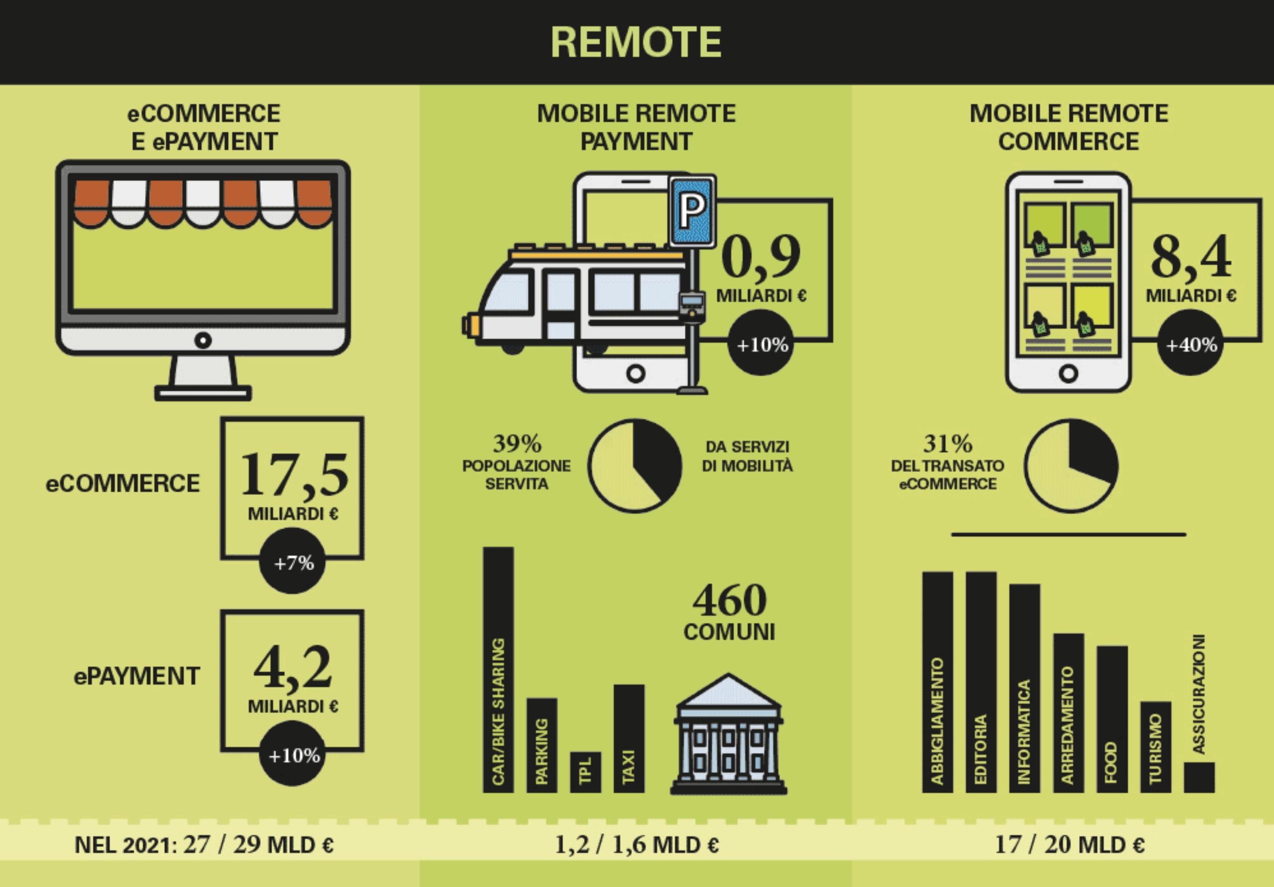 Pagamenti digitali online: numeri e trend dell'Osservatorio Politecnico