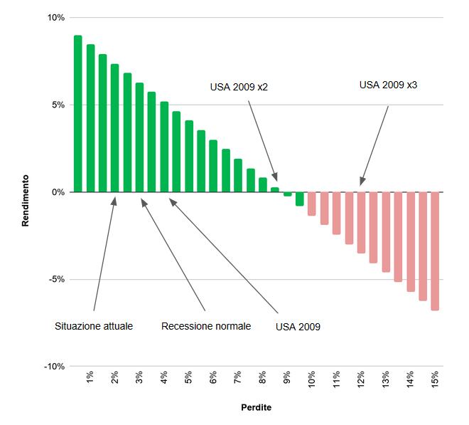 Ecco i rendimenti derivanti dall'investire su Soisy in caso di crisi come quella da Coronavirus. I rendimenti scendono all'aumentare delle perdite, ma servirebbe una crisi come come quella del 2009 per azzerarli