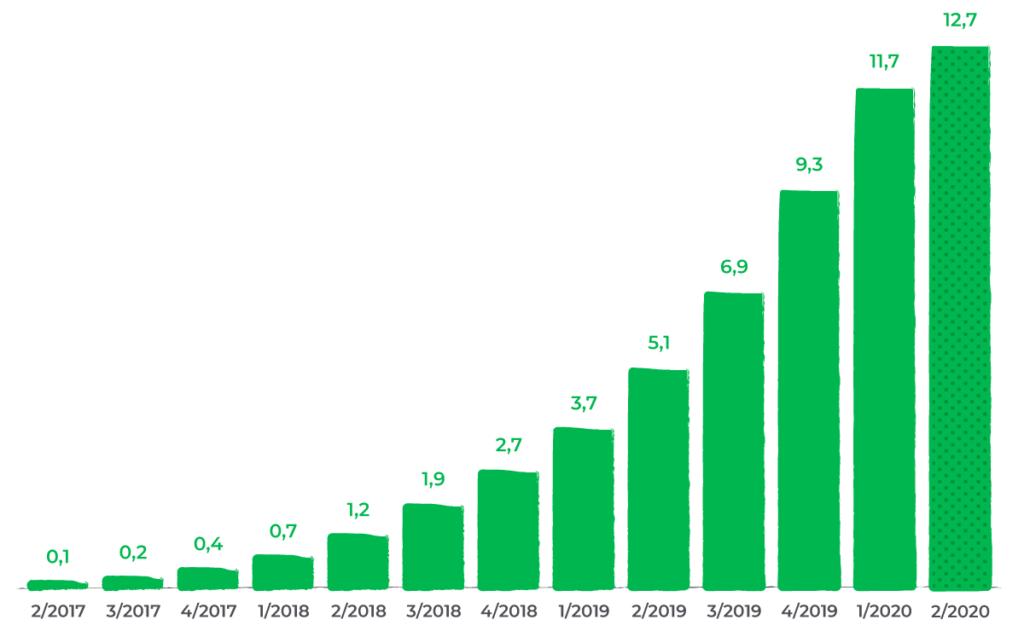 numeri di soisy: i finanziamenti e come crescono
